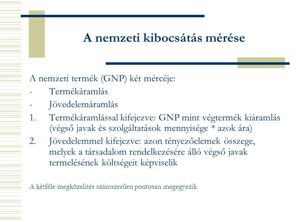 A nemzeti kibocsátás mérése A nemzeti termék (GNP) két mércéje: -Termékáramlás -Jövedelemáramlás 1.Termékáramlással kifejezve: GNP mint végtermék kiáramlás (végső javak és szolgáltatások mennyisége * azok ára) 2.Jövedelemmel kifejezve: azon tényezőelemek összege, melyek a társadalom rendelkezésére álló végső javak termelésének költségeit képviselik A kétféle megközelítés számszerűen pontosan megegyezik