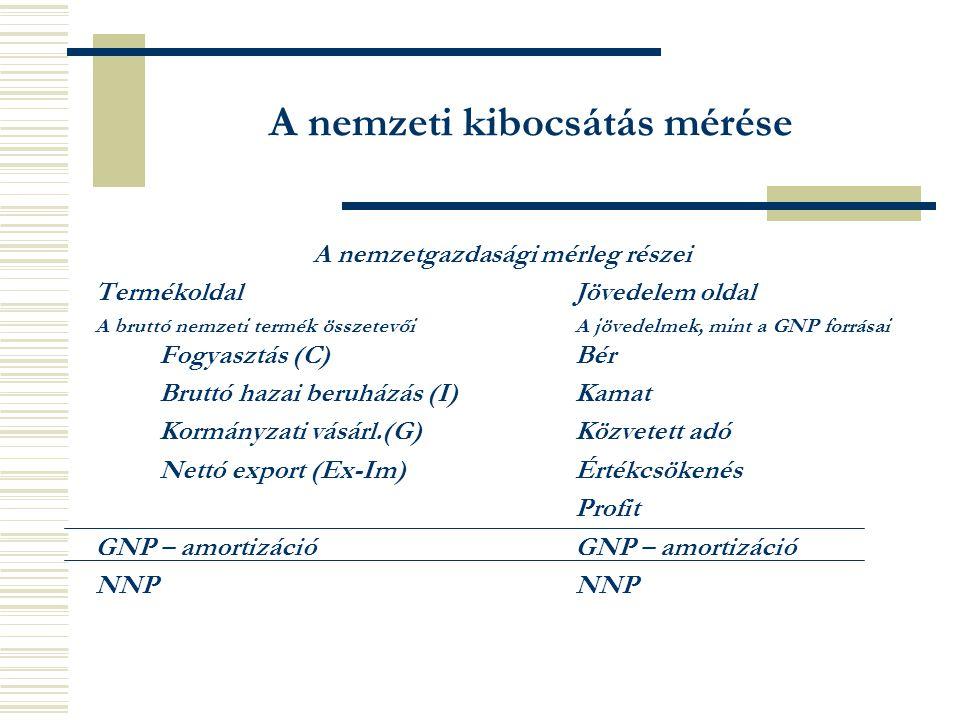 A nemzeti kibocsátás mérése A nemzetgazdasági mérleg részei TermékoldalJövedelem oldal A bruttó nemzeti termék összetevőiA jövedelmek, mint a GNP forrásai Fogyasztás (C)Bér Bruttó hazai beruházás (I)Kamat Kormányzati vásárl.(G)Közvetett adó Nettó export (Ex-Im)Értékcsökenés ProfitGNP – amortizációNNP