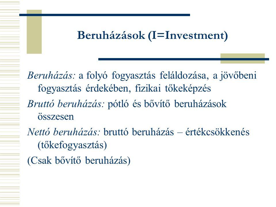 Beruházások (I=Investment) Beruházás: a folyó fogyasztás feláldozása, a jövőbeni fogyasztás érdekében, fizikai tőkeképzés Bruttó beruházás: pótló és bővítő beruházások összesen Nettó beruházás: bruttó beruházás – értékcsökkenés (tőkefogyasztás) (Csak bővítő beruházás)