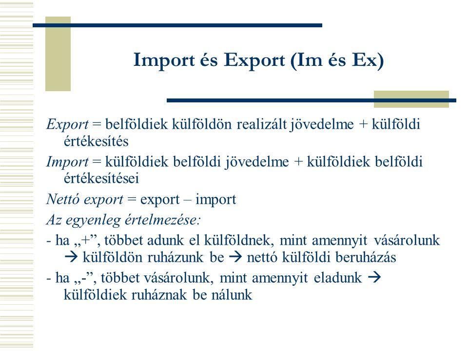 """Import és Export (Im és Ex) Export = belföldiek külföldön realizált jövedelme + külföldi értékesítés Import = külföldiek belföldi jövedelme + külföldiek belföldi értékesítései Nettó export = export – import Az egyenleg értelmezése: - ha """"+ , többet adunk el külföldnek, mint amennyit vásárolunk  külföldön ruházunk be  nettó külföldi beruházás - ha """"- , többet vásárolunk, mint amennyit eladunk  külföldiek ruháznak be nálunk"""