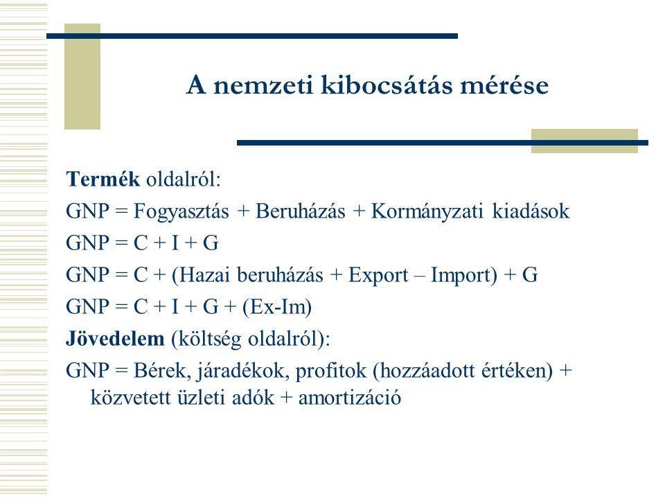 A nemzeti kibocsátás mérése Termék oldalról: GNP = Fogyasztás + Beruházás + Kormányzati kiadások GNP = C + I + G GNP = C + (Hazai beruházás + Export – Import) + G GNP = C + I + G + (Ex-Im) Jövedelem (költség oldalról): GNP = Bérek, járadékok, profitok (hozzáadott értéken) + közvetett üzleti adók + amortizáció