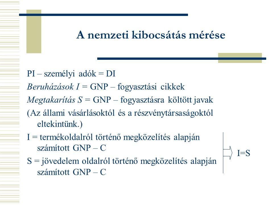 A nemzeti kibocsátás mérése PI – személyi adók = DI Beruházások I = GNP – fogyasztási cikkek Megtakarítás S = GNP – fogyasztásra költött javak (Az állami vásárlásoktól és a részvénytársaságoktól eltekintünk.) I = termékoldalról történő megközelítés alapján számított GNP – C S = jövedelem oldalról történő megközelítés alapján számított GNP – C I=S