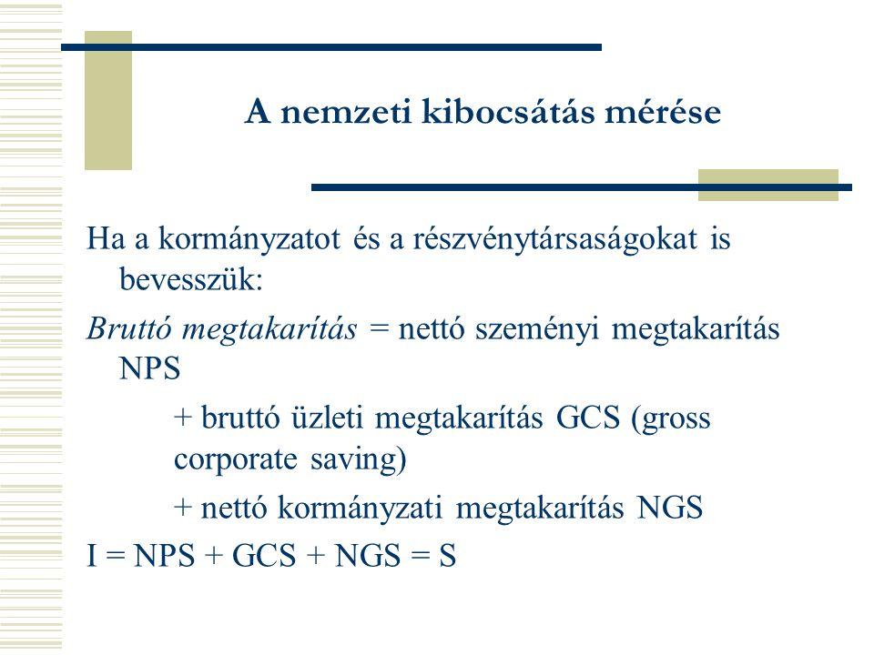 A nemzeti kibocsátás mérése Ha a kormányzatot és a részvénytársaságokat is bevesszük: Bruttó megtakarítás = nettó szeményi megtakarítás NPS + bruttó üzleti megtakarítás GCS (gross corporate saving) + nettó kormányzati megtakarítás NGS I = NPS + GCS + NGS = S