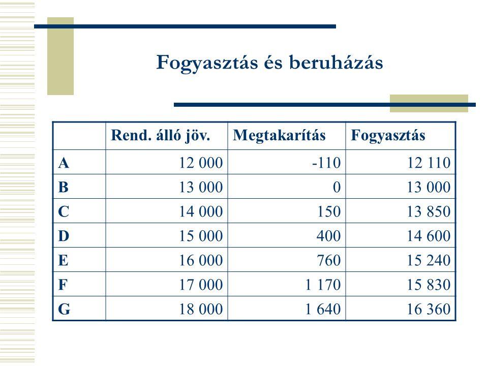 Fogyasztás és beruházás Rend.