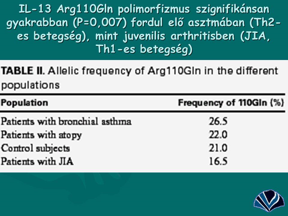 29 IL-13 Arg110Gln polimorfizmus szignifikánsan gyakrabban (P=0,007) fordul elő asztmában (Th2- es betegség), mint juvenilis arthritisben (JIA, Th1-es