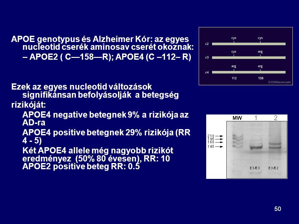 50 APOE genotypus és Alzheimer Kór: az egyes nucleotid cserék aminosav cserét okoznak: – APOE2 ( C—158—R); APOE4 (C –112– R) Ezek az egyes nucleotid v