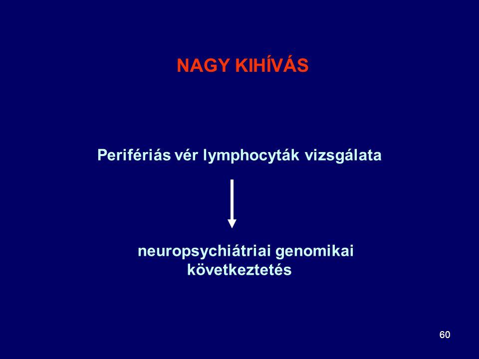 60 Perifériás vér lymphocyták vizsgálata neuropsychiátriai genomikai következtetés NAGY KIHÍVÁS