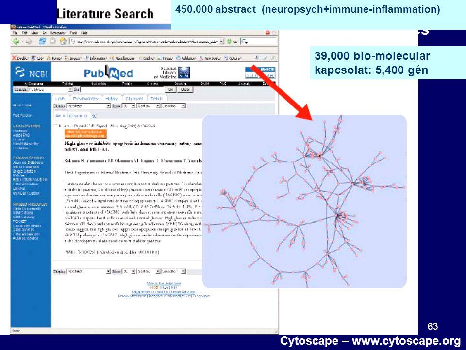"63 ""bibliomics"" 450.000 abstract (neuropsych+immune-inflammation) 39,000 bio-molecular kapcsolat: 5,400 gén Cytoscape – www.cytoscape.org"