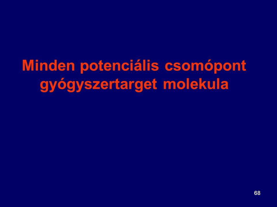 68 Minden potenciális csomópont gyógyszertarget molekula