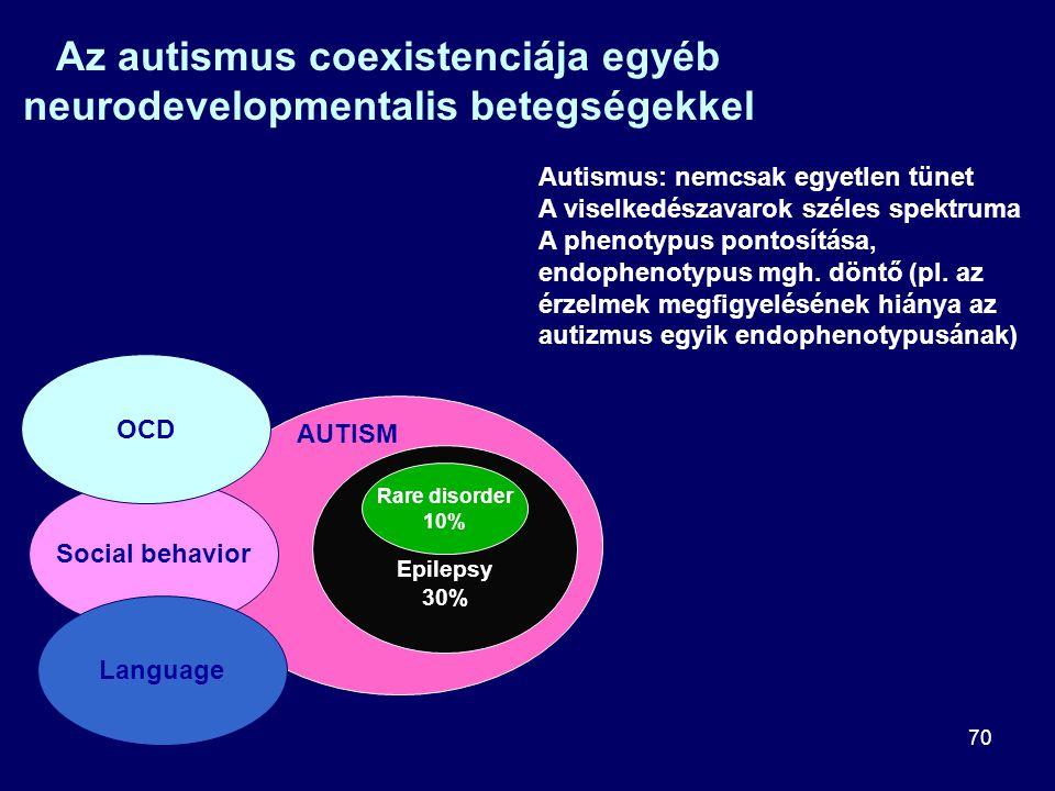 70 Az autismus coexistenciája egyéb neurodevelopmentalis betegségekkel Epilepsy 30% Rare disorder 10% AUTISM Social behavior OCD Language Autismus: ne