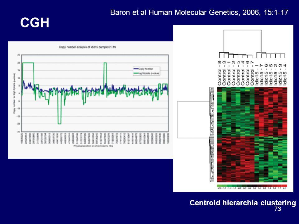 73 CGH Baron et al Human Molecular Genetics, 2006, 15:1-17 Centroid hierarchia clustering
