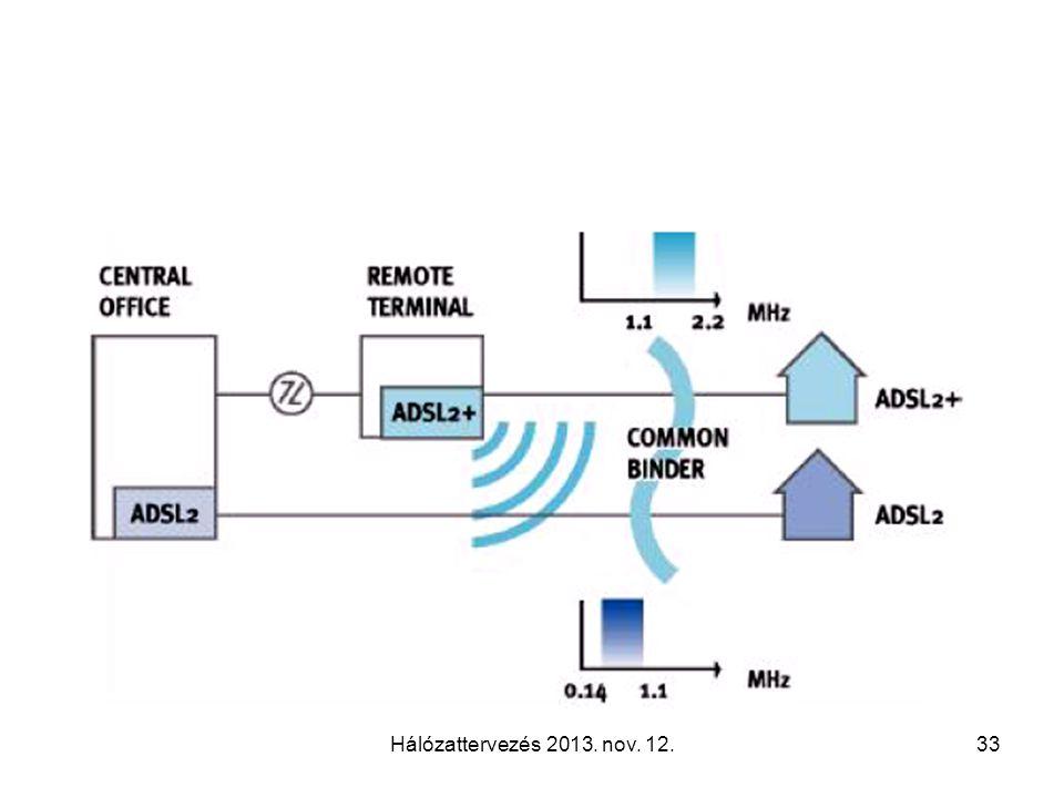 Hálózattervezés 2013. nov. 12.33
