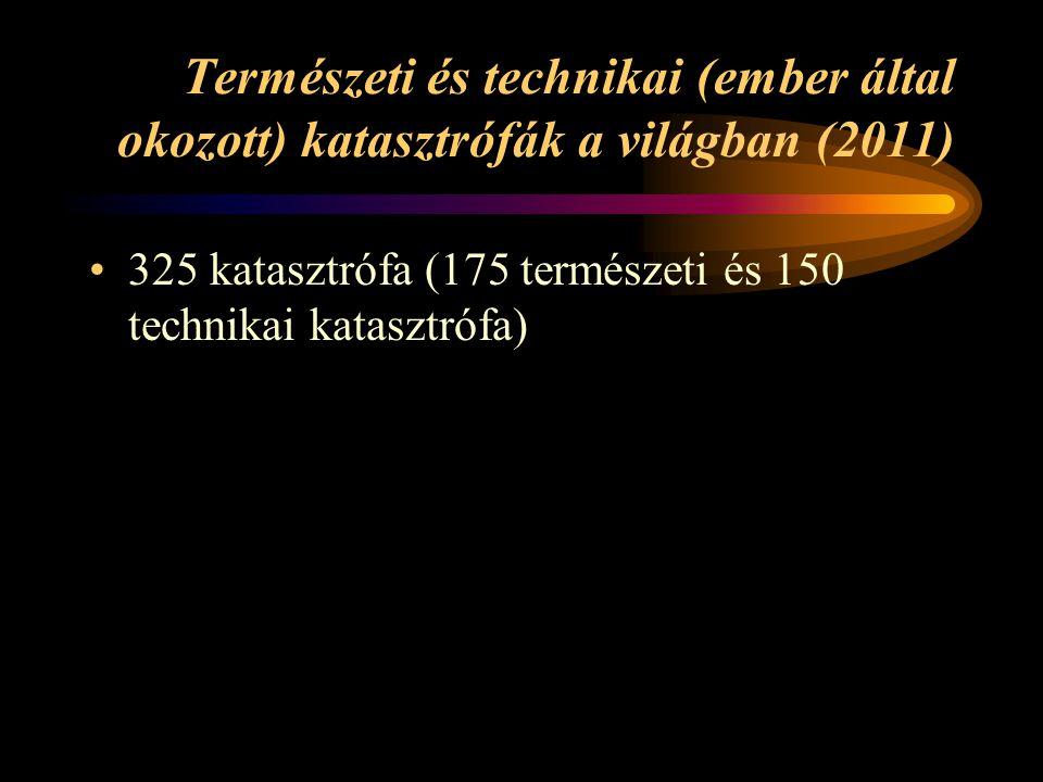 Természeti és technikai (ember által okozott) katasztrófák a világban (2011) 325 katasztrófa (175 természeti és 150 technikai katasztrófa)