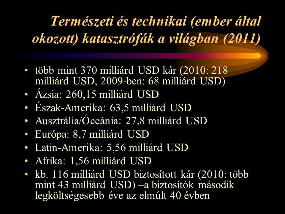 Természeti és technikai (ember által okozott) katasztrófák a világban (2011) több mint 370 milliárd USD kár (2010: 218 milliárd USD, 2009-ben: 68 mill