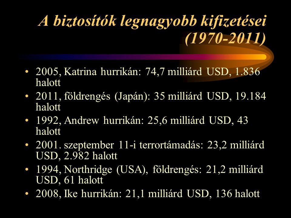 A biztosítók legnagyobb kifizetései (1970-2011) 2005, Katrina hurrikán: 74,7 milliárd USD, 1.836 halott 2011, földrengés (Japán): 35 milliárd USD, 19.