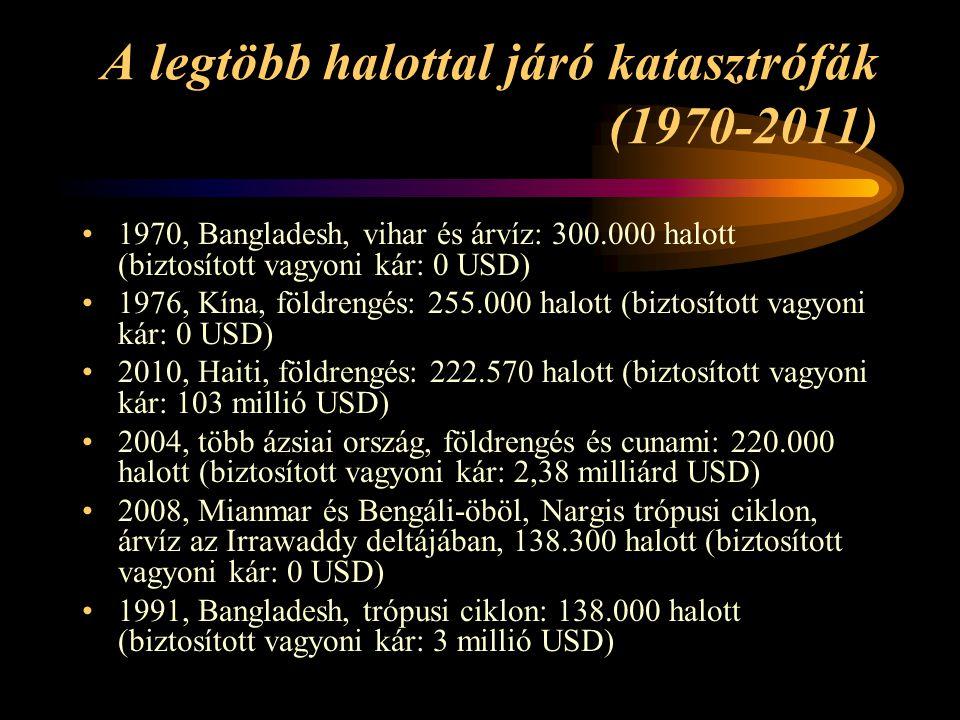 A legtöbb halottal járó katasztrófák (1970-2011) 1970, Bangladesh, vihar és árvíz: 300.000 halott (biztosított vagyoni kár: 0 USD) 1976, Kína, földren