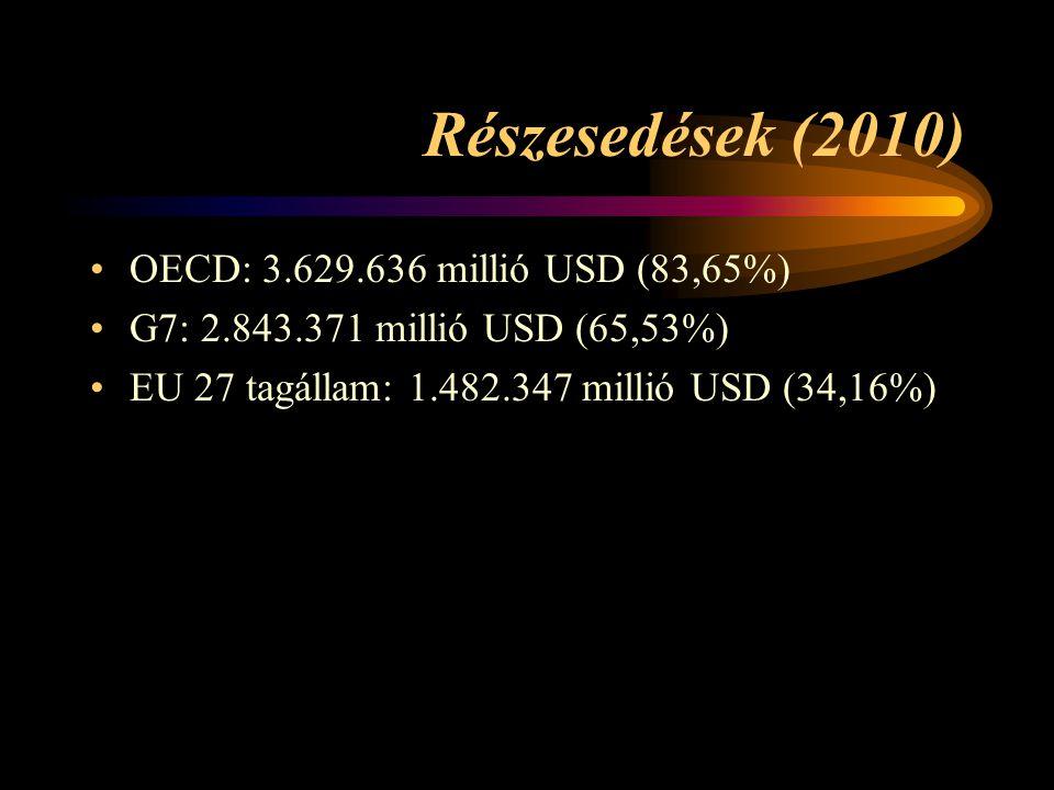 Részesedések (2010) OECD: 3.629.636 millió USD (83,65%) G7: 2.843.371 millió USD (65,53%) EU 27 tagállam: 1.482.347 millió USD (34,16%)