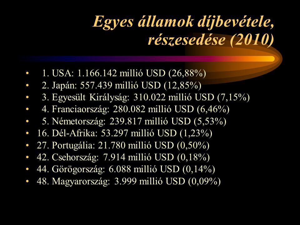 Egyes államok díjbevétele, részesedése (2010) 1. USA: 1.166.142 millió USD (26,88%) 2. Japán: 557.439 millió USD (12,85%) 3. Egyesült Királyság: 310.0