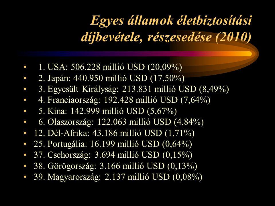 Egyes államok életbiztosítási díjbevétele, részesedése (2010) 1. USA: 506.228 millió USD (20,09%) 2. Japán: 440.950 millió USD (17,50%) 3. Egyesült Ki
