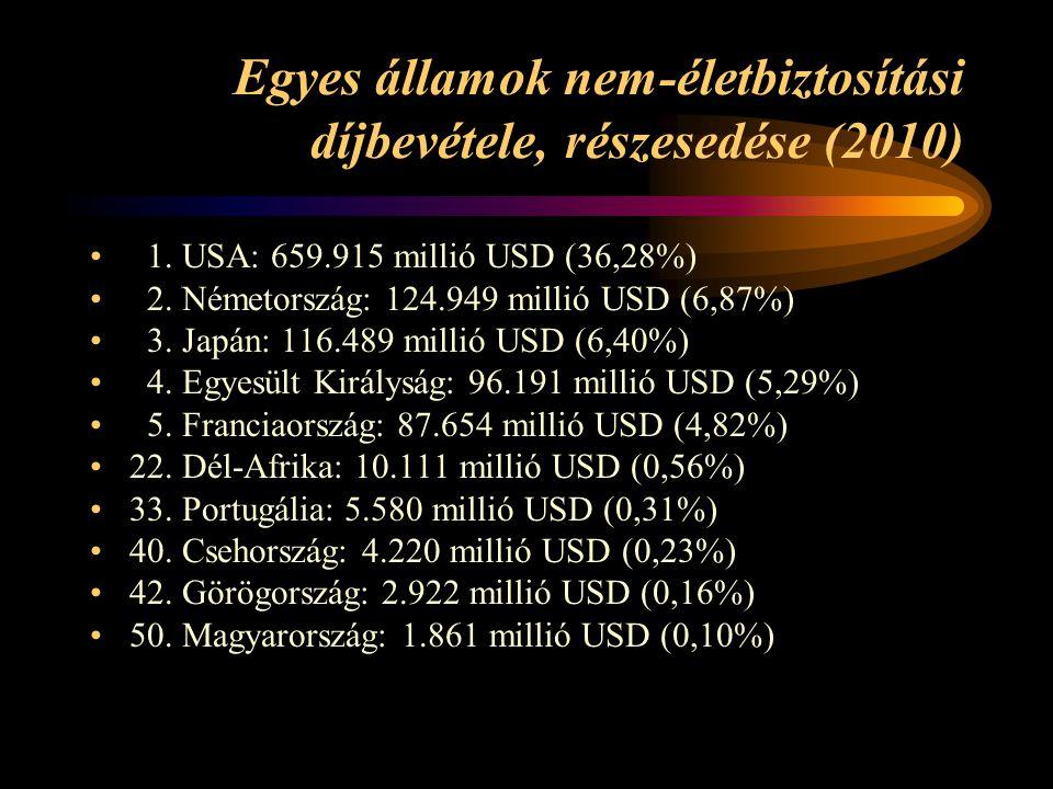 Egyes államok nem-életbiztosítási díjbevétele, részesedése (2010) 1. USA: 659.915 millió USD (36,28%) 2. Németország: 124.949 millió USD (6,87%) 3. Ja