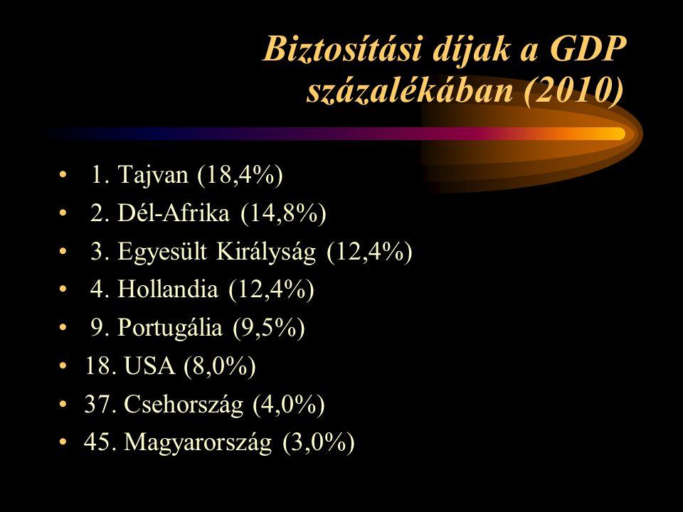 Biztosítási díjak a GDP százalékában (2010) 1. Tajvan (18,4%) 2. Dél-Afrika (14,8%) 3. Egyesült Királyság (12,4%) 4. Hollandia (12,4%) 9. Portugália (