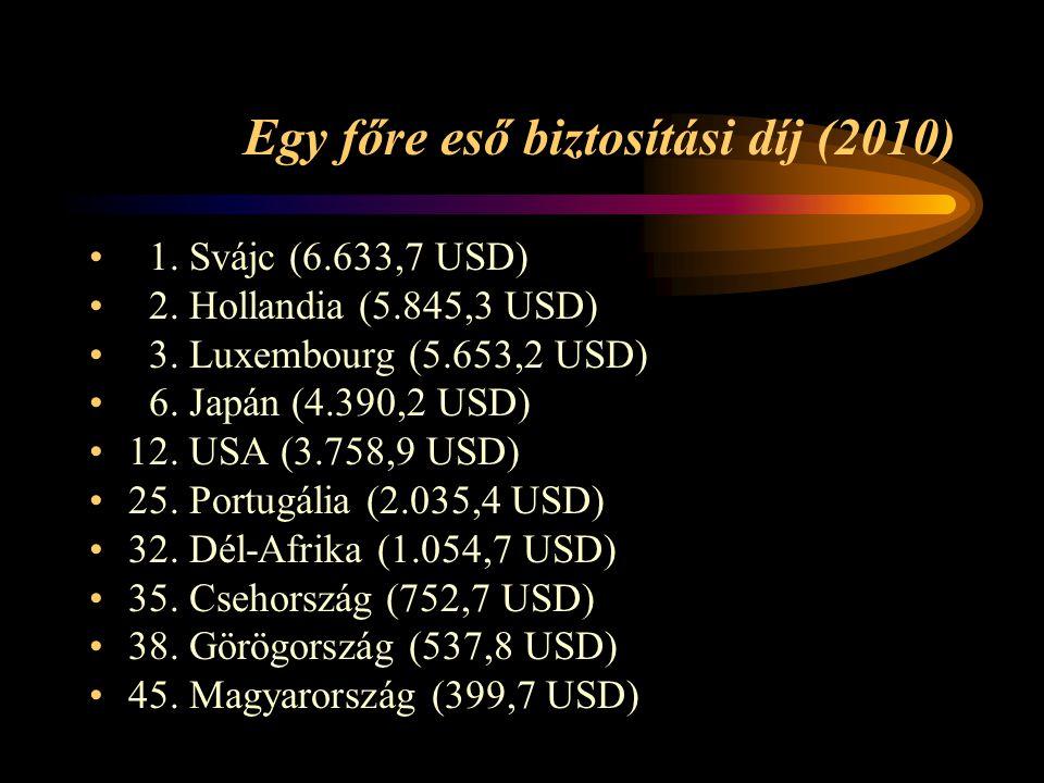 Egy főre eső biztosítási díj (2010) 1. Svájc (6.633,7 USD) 2. Hollandia (5.845,3 USD) 3. Luxembourg (5.653,2 USD) 6. Japán (4.390,2 USD) 12. USA (3.75