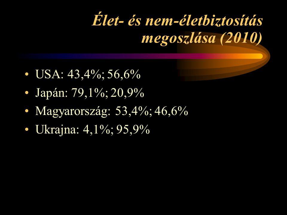 Élet- és nem-életbiztosítás megoszlása (2010) USA: 43,4%; 56,6% Japán: 79,1%; 20,9% Magyarország: 53,4%; 46,6% Ukrajna: 4,1%; 95,9%