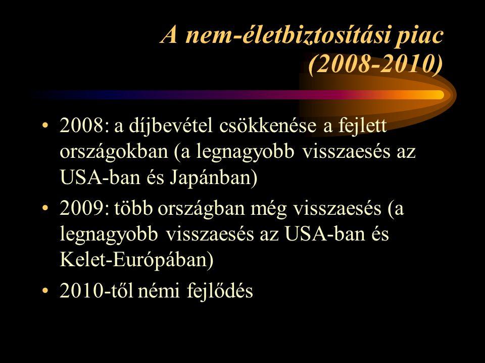 A nem-életbiztosítási piac (2008-2010) 2008: a díjbevétel csökkenése a fejlett országokban (a legnagyobb visszaesés az USA-ban és Japánban) 2009: több
