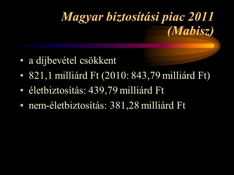 Magyar biztosítási piac 2011 (Mabisz) a díjbevétel csökkent 821,1 milliárd Ft (2010: 843,79 milliárd Ft) életbiztosítás: 439,79 milliárd Ft nem-életbi