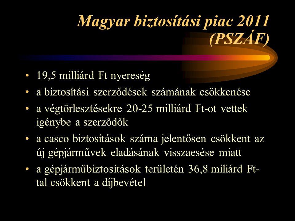 Magyar biztosítási piac 2011 (PSZÁF) 19,5 milliárd Ft nyereség a biztosítási szerződések számának csökkenése a végtörlesztésekre 20-25 milliárd Ft-ot