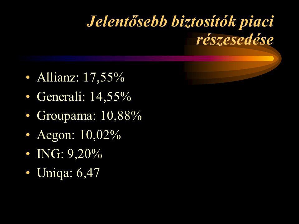 Jelentősebb biztosítók piaci részesedése Allianz: 17,55% Generali: 14,55% Groupama: 10,88% Aegon: 10,02% ING: 9,20% Uniqa: 6,47
