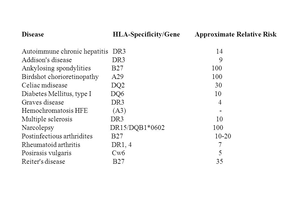 Disease HLA-Specificity/Gene Approximate Relative Risk Autoimmune chronic hepatitis DR3 14 Addison's disease DR3 9 Ankylosing spondylities B27 100 Bir