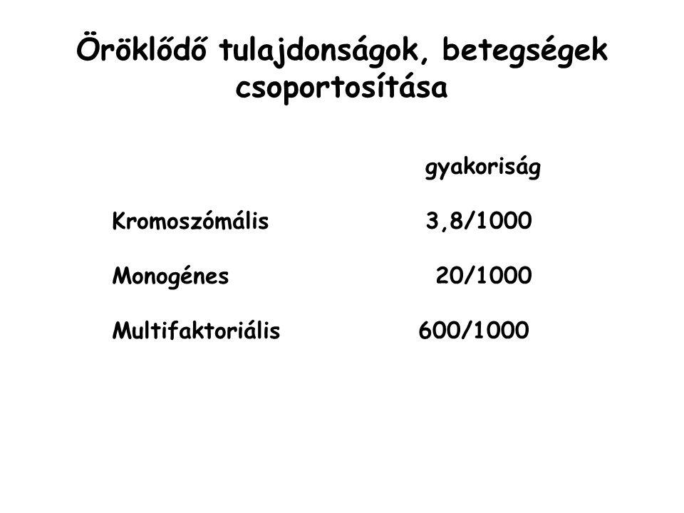 gyakoriság Kromoszómális 3,8/1000 Monogénes 20/1000 Multifaktoriális 600/1000 Öröklődő tulajdonságok, betegségek csoportosítása