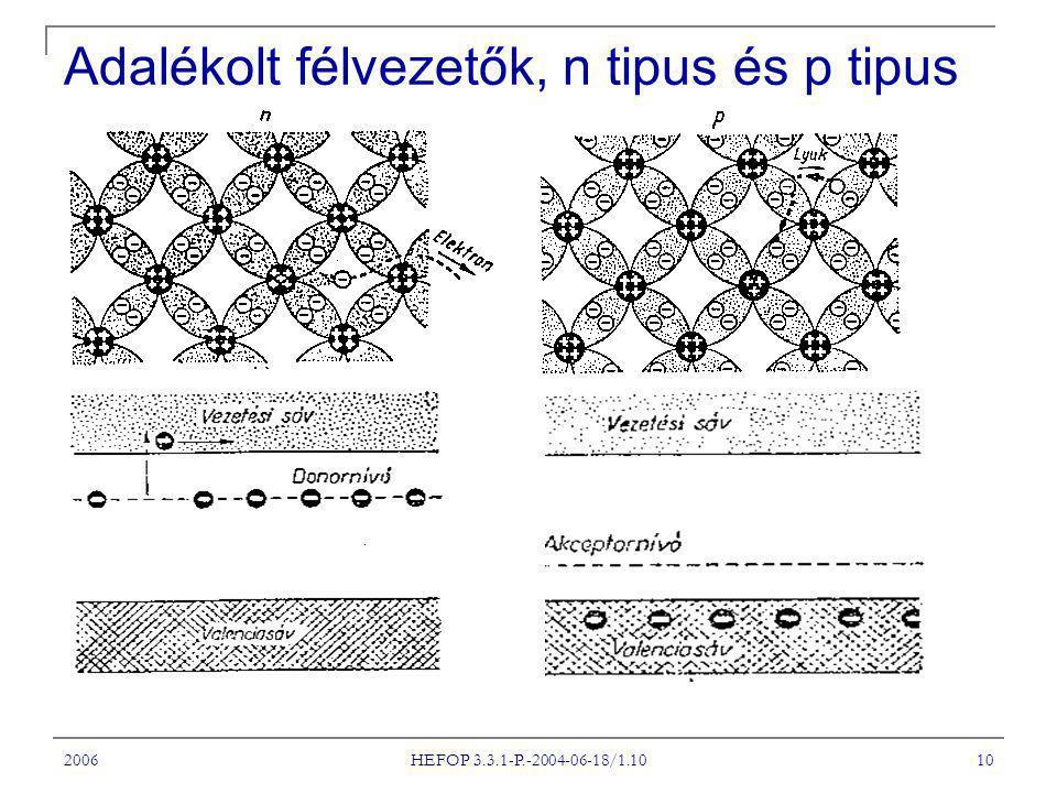 2006 HEFOP 3.3.1-P.-2004-06-18/1.10 10 Adalékolt félvezetők, n tipus és p tipus