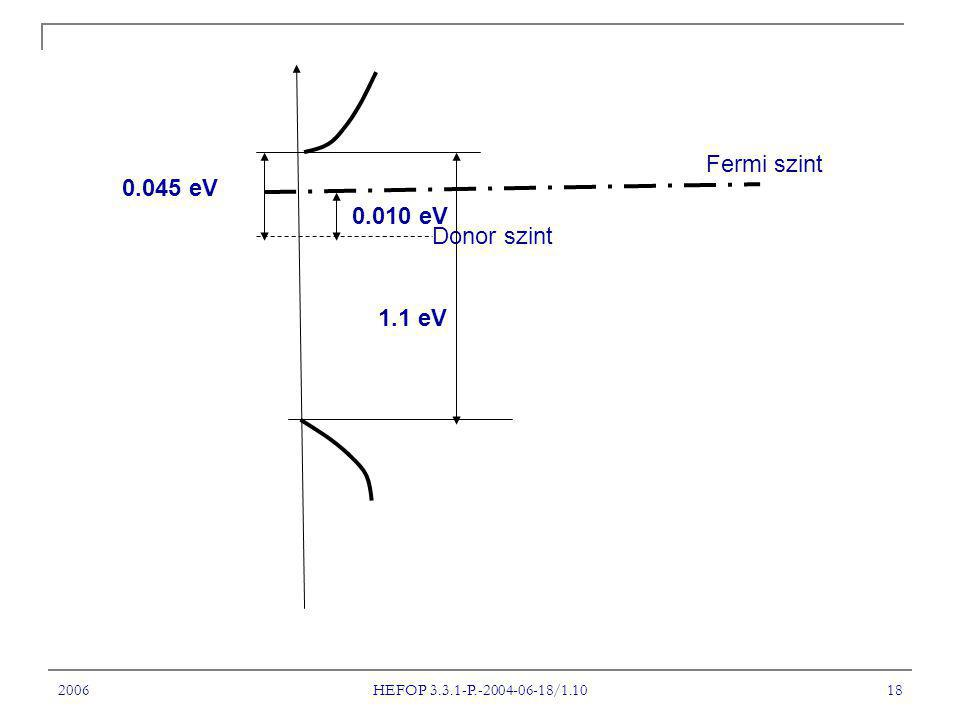 2006 HEFOP 3.3.1-P.-2004-06-18/1.10 18 Fermi szint Donor szint 0.045 eV 0.010 eV 1.1 eV
