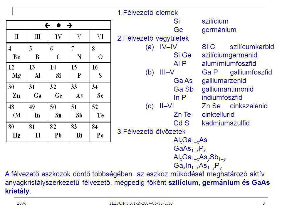 2006 HEFOP 3.3.1-P.-2004-06-18/1.10 3 1.Félvezető elemek Siszilícium Gegermánium 2.Félvezető vegyületek (a) IV–IVSi Cszilícumkarbid Si Geszilíciumgermanid Al Palumímiumfoszfid (b) III–VGa Pgalliumfoszfid Ga Asgalliumarzenid Ga Sbgalliumantimonid In Pindiumfoszfid (c) II–VIZn Secinkszelénid Zn Tecinktellurid Cd Skadmiumszulfid 3.Félvezető ötvözetek Al x Ga 1–x As GaAs 1–x P x Al x Ga 1–x As y Sb 1–y Ga x In 1–x As 1–y P y A félvezető eszközök döntő többségében az eszköz működését meghatározó aktív anyagkristályszerkezetű félvezető, mégpedig főként szilícium, germánium és GaAs kristály.