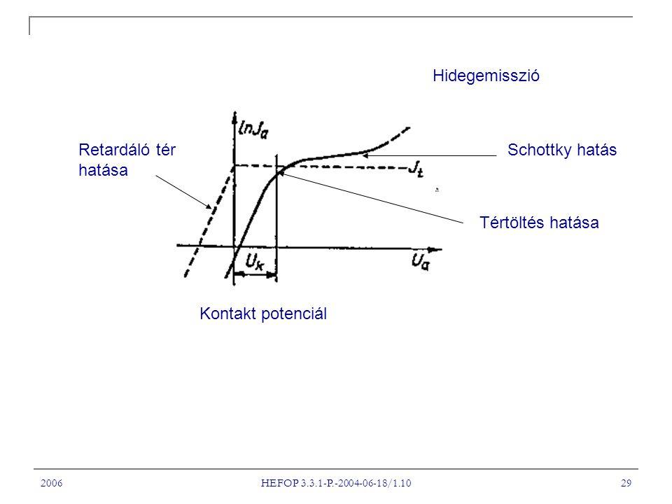 2006 HEFOP 3.3.1-P.-2004-06-18/1.10 29 Kontakt potenciál Retardáló tér hatása Hidegemisszió Tértöltés hatása Schottky hatás