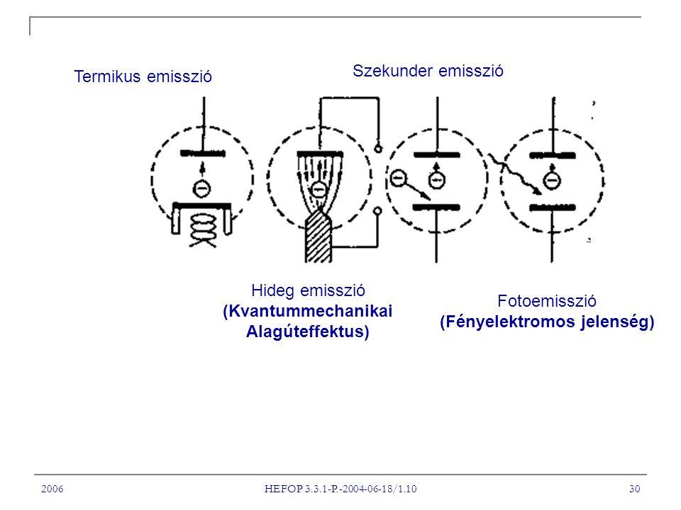 2006 HEFOP 3.3.1-P.-2004-06-18/1.10 30 Termikus emisszió Hideg emisszió (Kvantummechanikai Alagúteffektus) Szekunder emisszió Fotoemisszió (Fényelektromos jelenség)