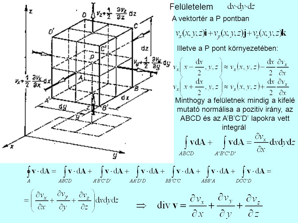 Felületelem A vektortér a P pontban Illetve a P pont környezetében: Minthogy a felületnek mindig a kifelé mutató normálisa a pozitiv irány, az ABCD és