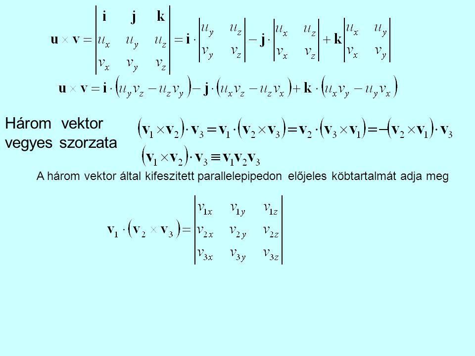 Három vektor vegyes szorzata A három vektor által kifeszitett parallelepipedon előjeles köbtartalmát adja meg