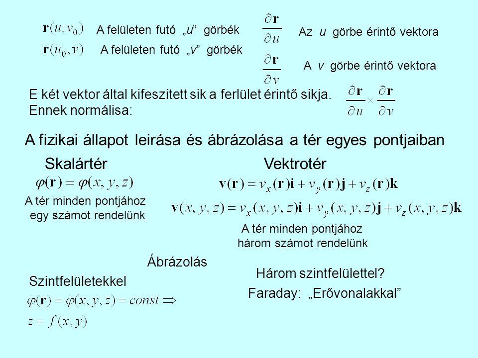 """A felületen futó """"u"""" görbék A felületen futó """"v"""" görbék Az u görbe érintő vektora A v görbe érintő vektora E két vektor által kifeszitett sik a ferlül"""