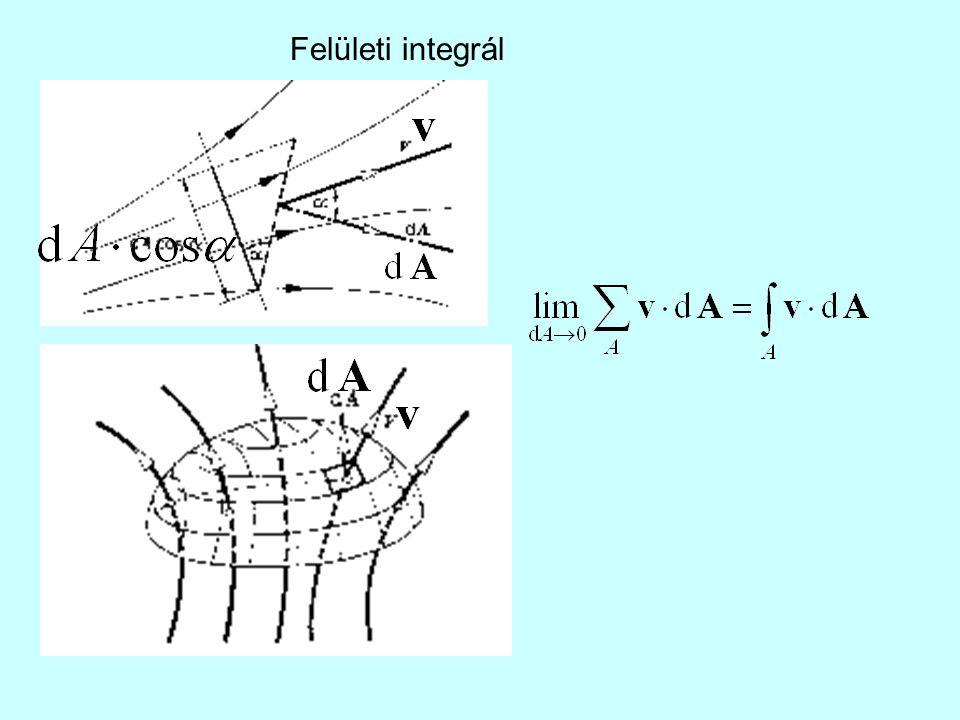 Felületi integrál