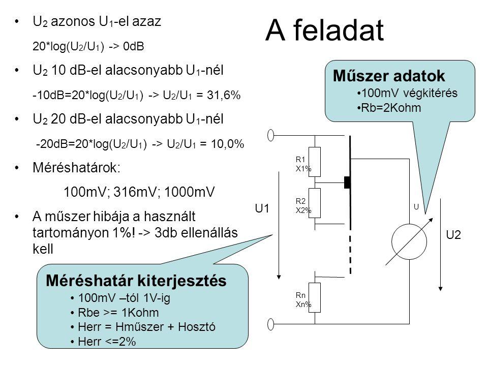 U 2 azonos U 1 -el azaz 20*log(U 2 /U 1 ) -> 0dB U 2 10 dB-el alacsonyabb U 1 -nél -10dB=20*log(U 2 /U 1 ) -> U 2 /U 1 = 31,6% U 2 20 dB-el alacsonyab
