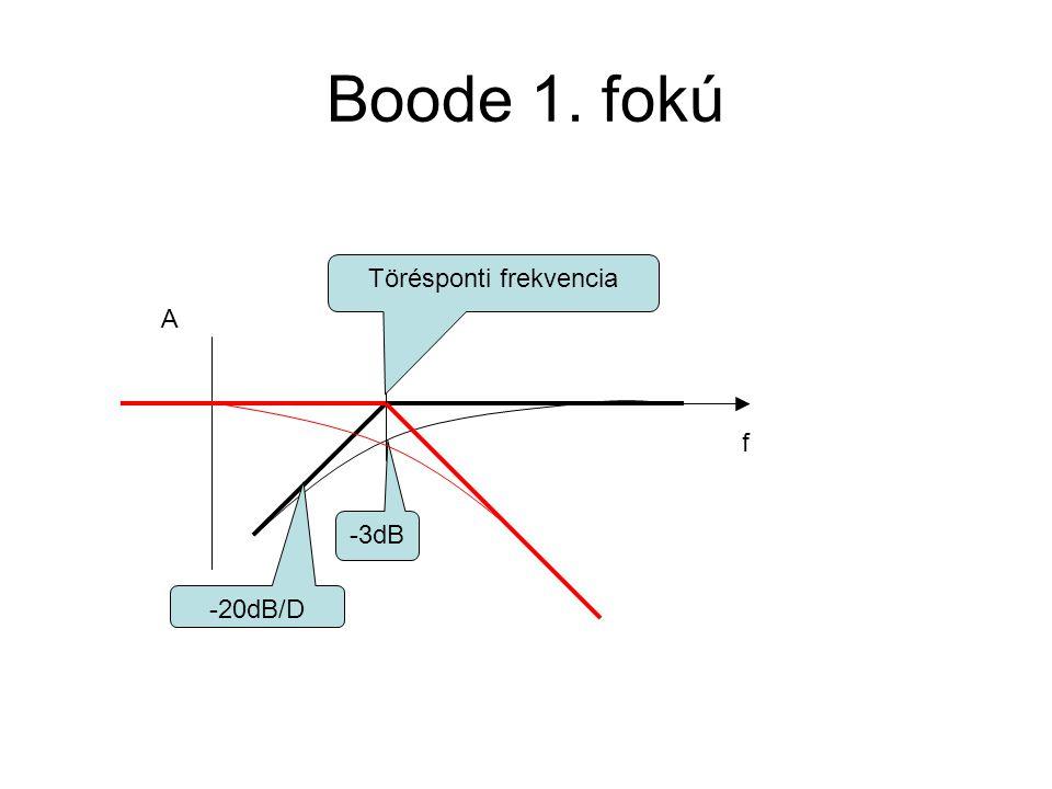 Boode 1. fokú f A -3dB -20dB/D Törésponti frekvencia