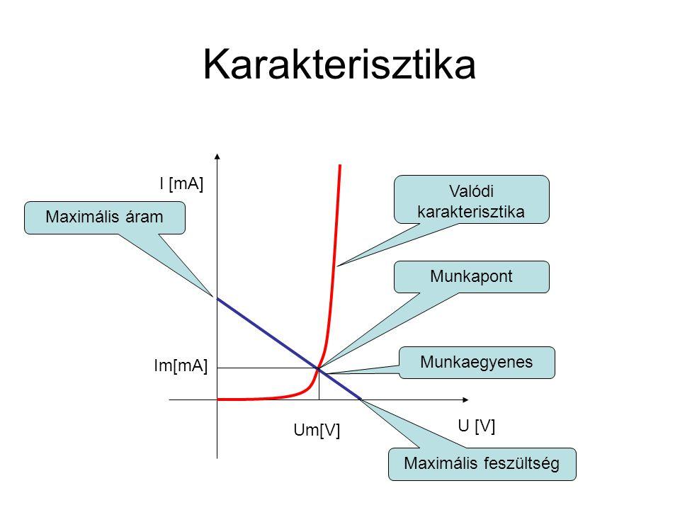 Karakterisztika U [V] I [mA] Valódi karakterisztika Munkaegyenes Maximális feszültség Maximális áram Munkapont Im[mA] Um[V]