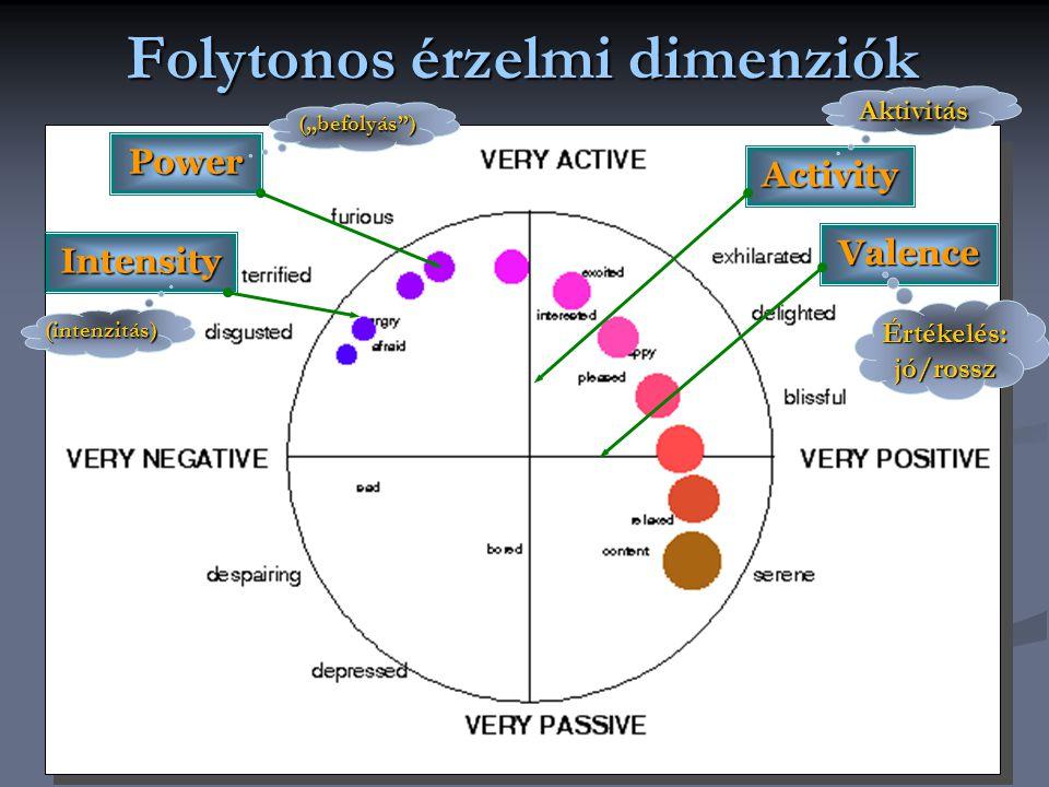 """Folytonos érzelmi dimenziók Activity Valence Aktivitás Értékelés: jó/rossz Power (""""befolyás ) Intensity (intenzitás)"""