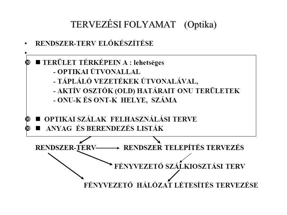TERVEZÉSI FOLYAMAT (Optika) RENDSZER-TERV ELŐKÉSZÍTÉSE  TERÜLET TÉRKÉPEIN A : lehetséges - OPTIKAI ÚTVONALLAL - TÁPLÁLÓ VEZETÉKEK ÚTVONALÁVAL, - AKTÍ