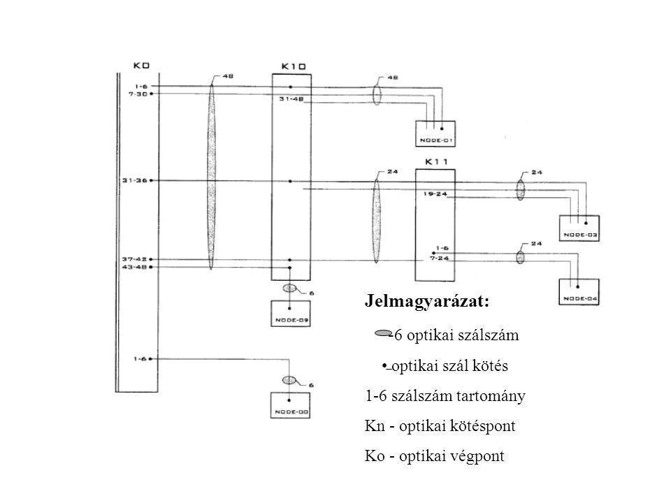 Jelmagyarázat: - 6 optikai szálszám optikai szál kötés 1-6 szálszám tartomány Kn - optikai kötéspont Ko - optikai végpont