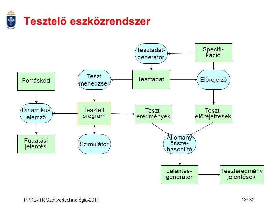 PPKE-ITK Szoftvertechnológia-201113/ 33 Összefoglalás Legfontosabb a rendszer gyakran használt részeit tesztelni.