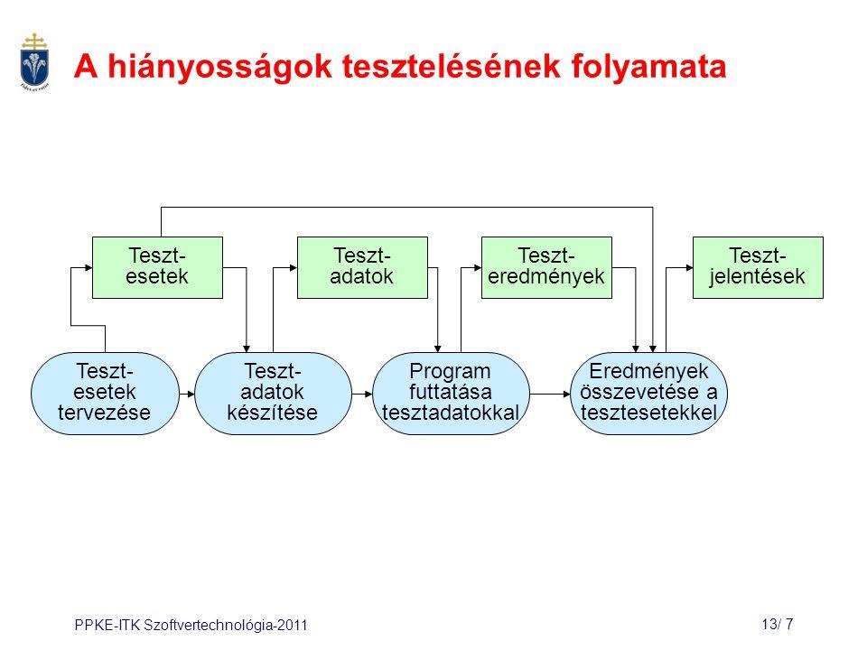 PPKE-ITK Szoftvertechnológia-201113/ 7 A hiányosságok tesztelésének folyamata Teszt- esetek Teszt- adatok Teszt- eredmények Teszt- jelentések Teszt- esetek tervezése Teszt- adatok készítése Program futtatása tesztadatokkal Eredmények összevetése a tesztesetekkel